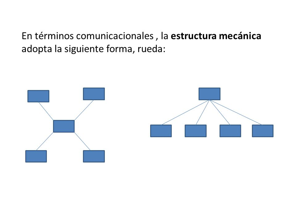 En términos comunicacionales , la estructura mecánica adopta la siguiente forma, rueda: