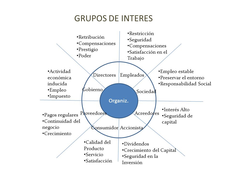GRUPOS DE INTERES Organiz. Restricción Seguridad Compensaciones