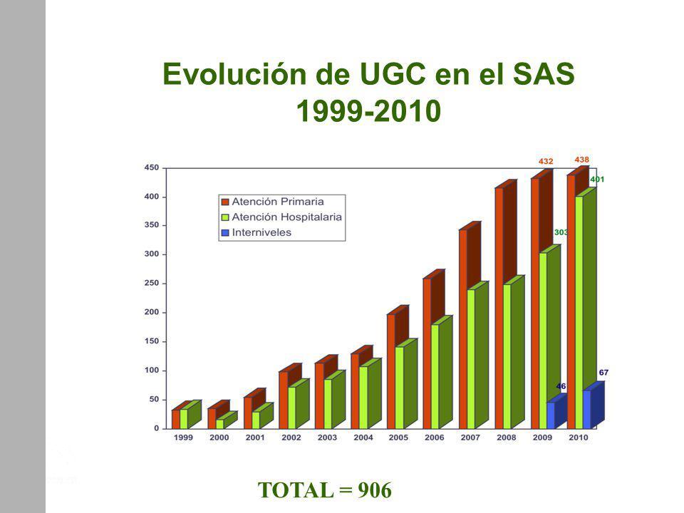 Evolución de UGC en el SAS