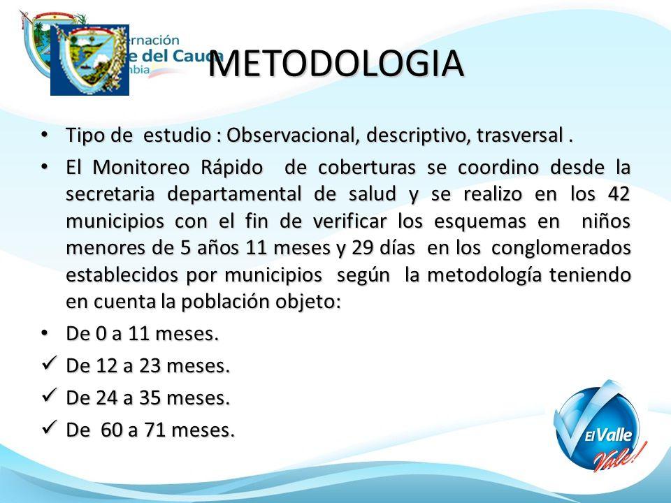 METODOLOGIA Tipo de estudio : Observacional, descriptivo, trasversal .