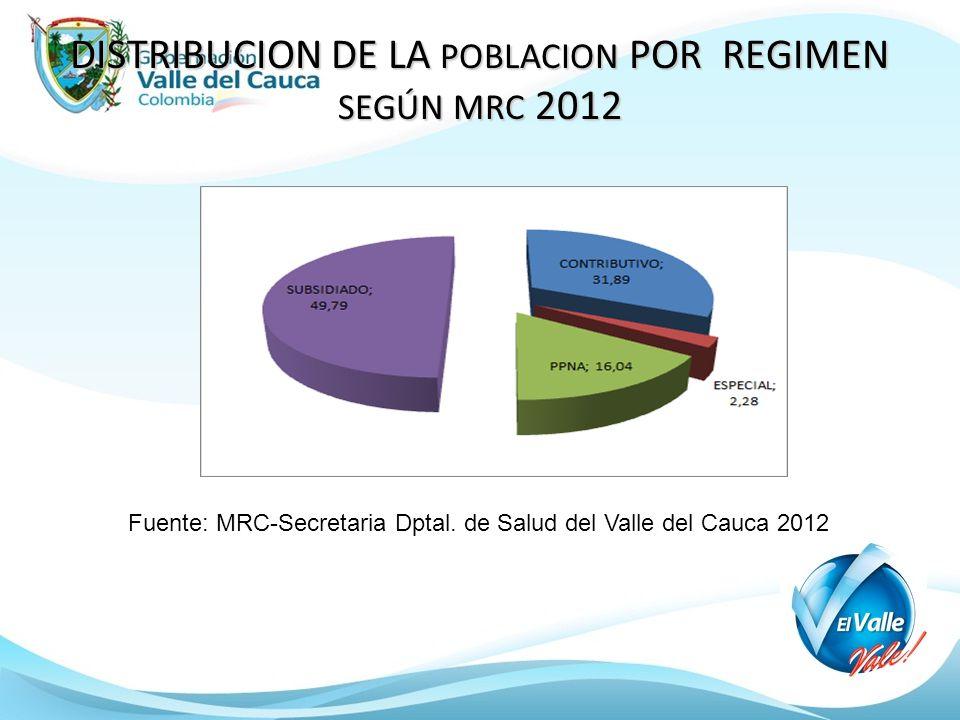 DISTRIBUCION DE LA POBLACION POR REGIMEN SEGÚN MRC 2012