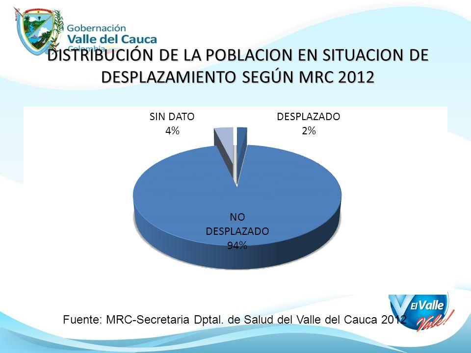 DISTRIBUCIÓN DE LA POBLACION EN SITUACION DE DESPLAZAMIENTO SEGÚN MRC 2012