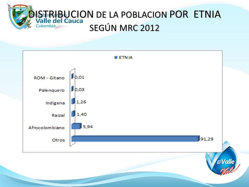 DISTRIBUCION DE LA POBLACION POR ETNIA SEGÚN MRC 2012