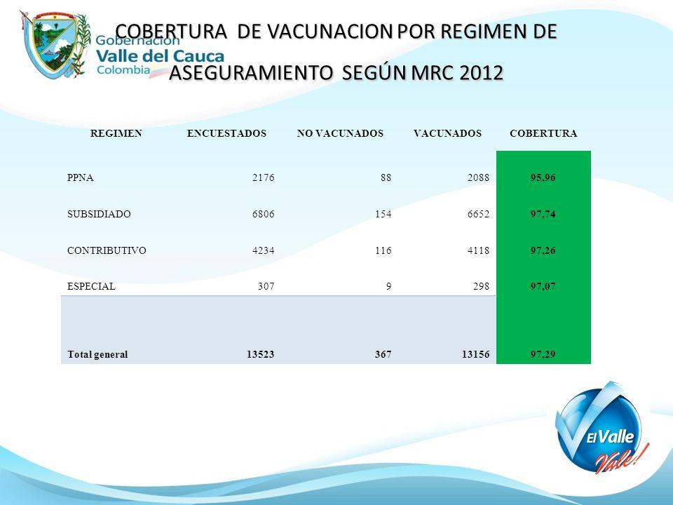 COBERTURA DE VACUNACION POR REGIMEN DE ASEGURAMIENTO SEGÚN MRC 2012