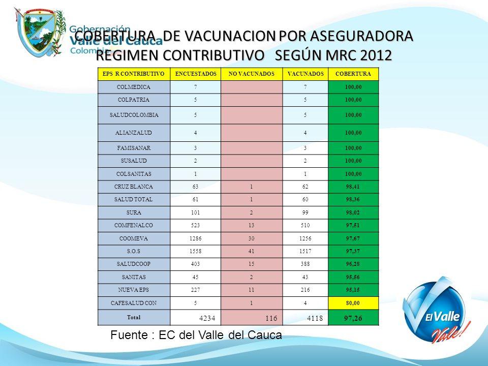 COBERTURA DE VACUNACION POR ASEGURADORA REGIMEN CONTRIBUTIVO SEGÚN MRC 2012