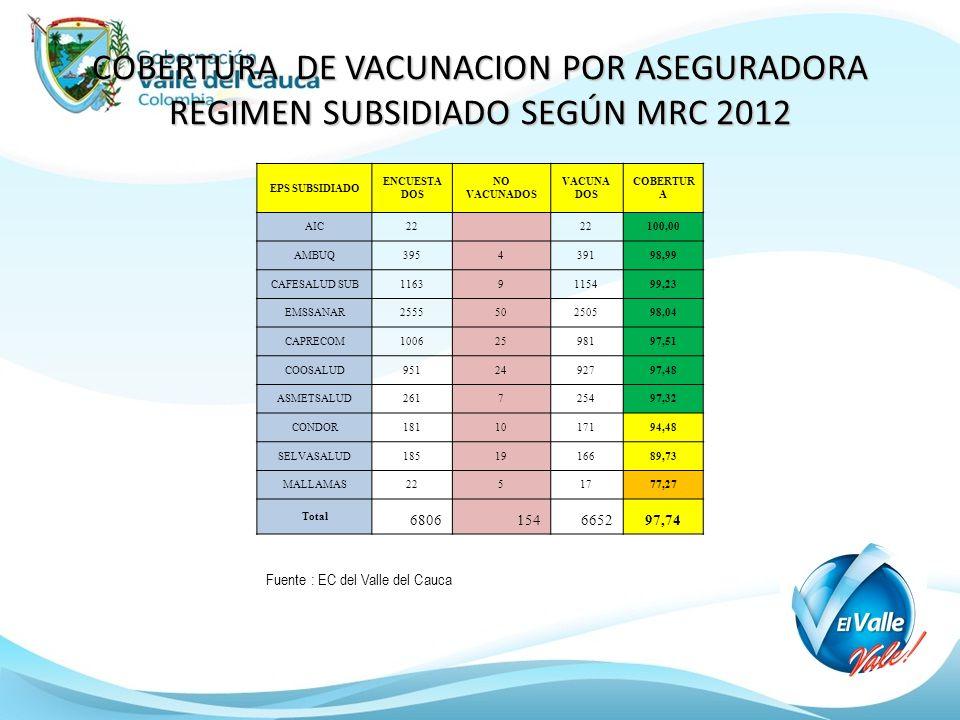 COBERTURA DE VACUNACION POR ASEGURADORA REGIMEN SUBSIDIADO SEGÚN MRC 2012