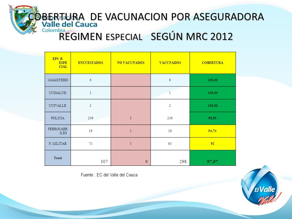 COBERTURA DE VACUNACION POR ASEGURADORA REGIMEN ESPECIAL SEGÚN MRC 2012