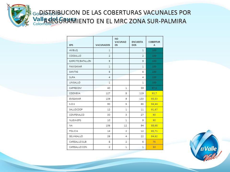 DISTRIBUCION DE LAS COBERTURAS VACUNALES POR ASEGURAMIENTO EN EL MRC ZONA SUR-PALMIRA