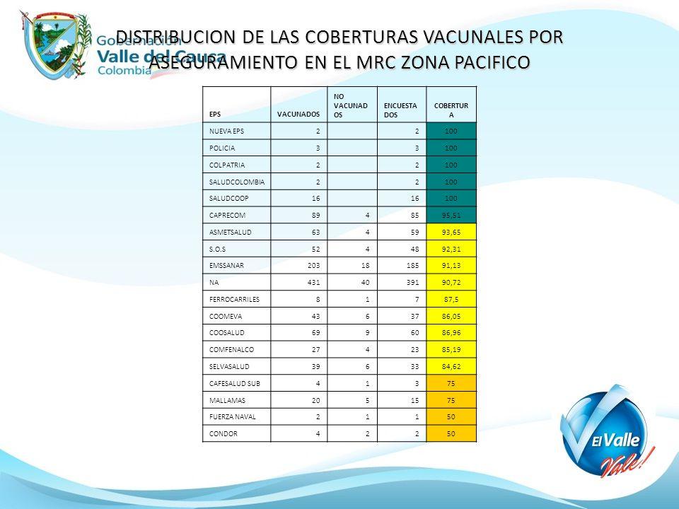 DISTRIBUCION DE LAS COBERTURAS VACUNALES POR ASEGURAMIENTO EN EL MRC ZONA PACIFICO