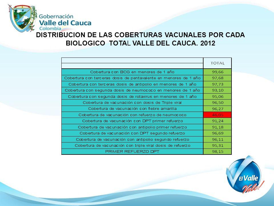 DISTRIBUCION DE LAS COBERTURAS VACUNALES POR CADA BIOLOGICO TOTAL VALLE DEL CAUCA. 2012