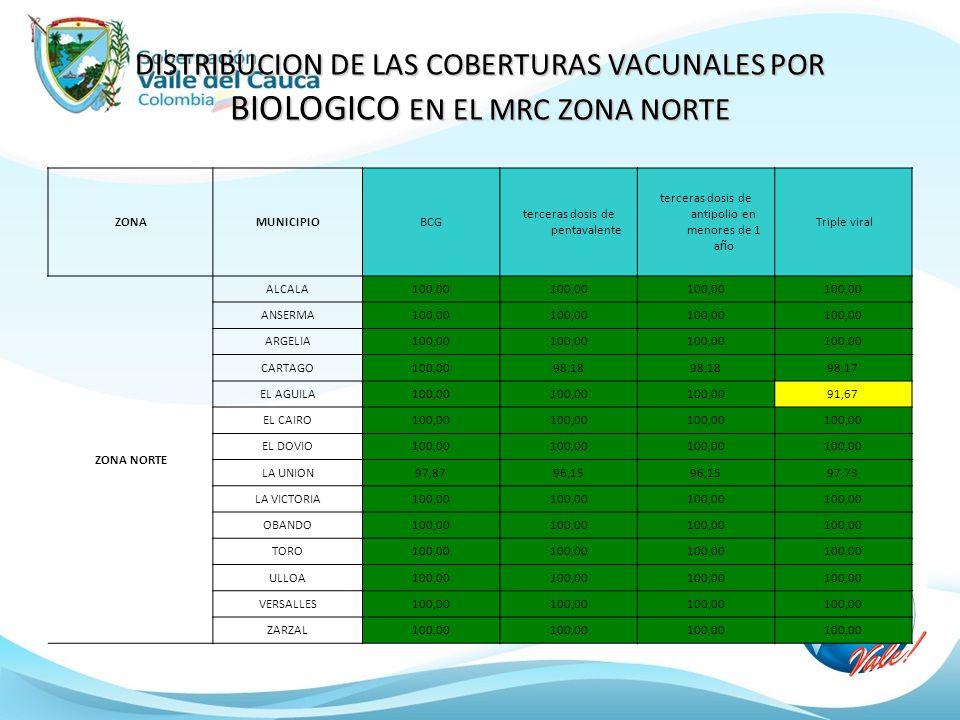 DISTRIBUCION DE LAS COBERTURAS VACUNALES POR BIOLOGICO EN EL MRC ZONA NORTE