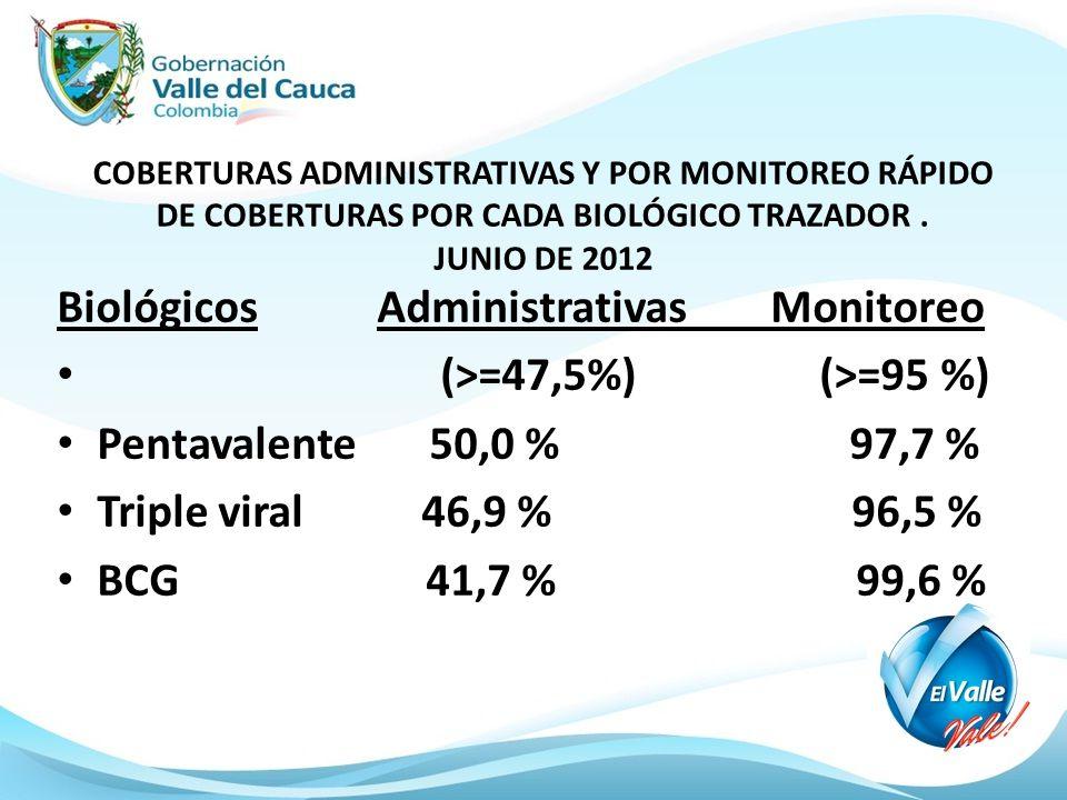 Biológicos Administrativas Monitoreo (>=47,5%) (>=95 %)