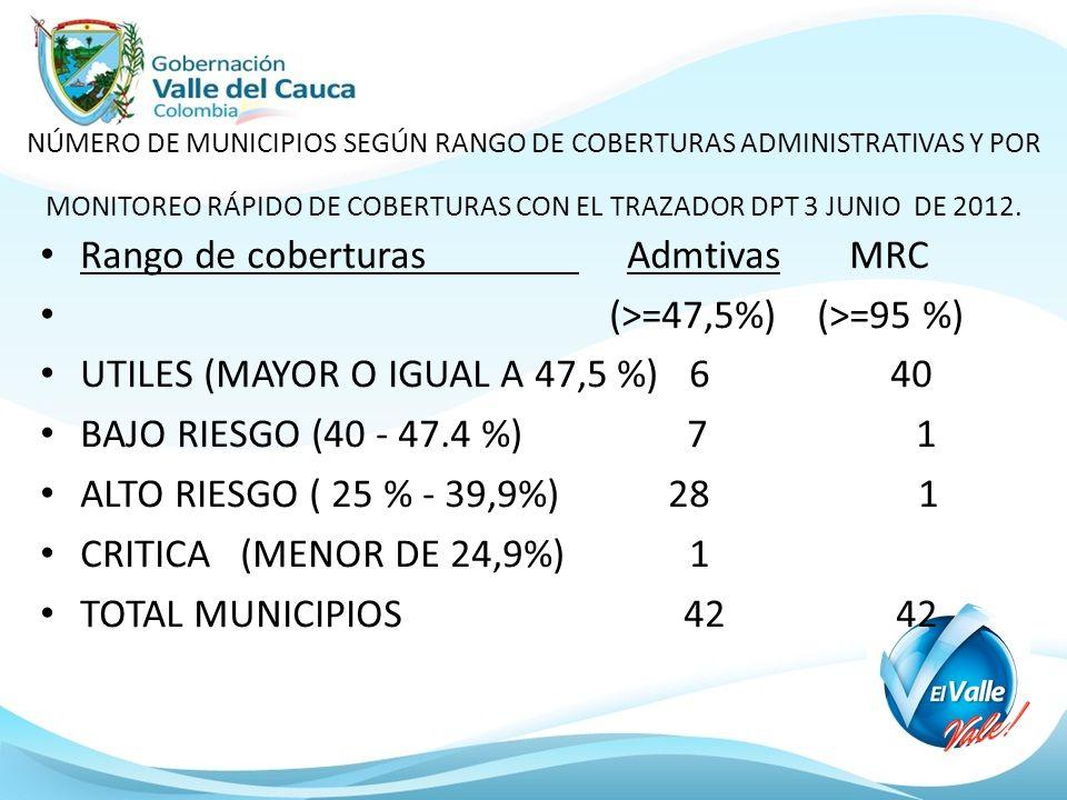 Rango de coberturas Admtivas MRC (>=47,5%) (>=95 %)