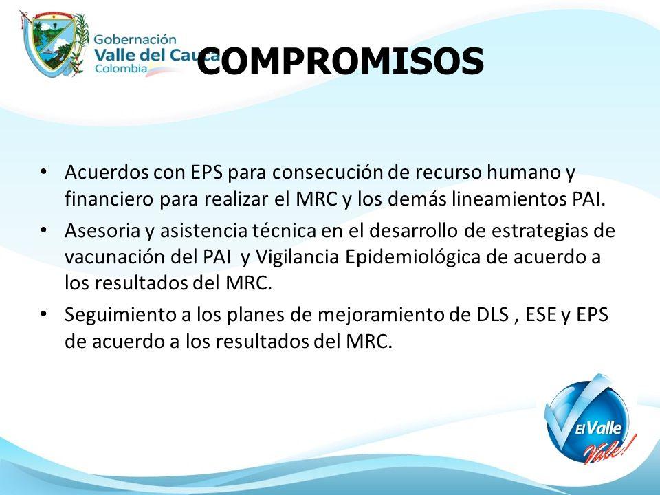 COMPROMISOS Acuerdos con EPS para consecución de recurso humano y financiero para realizar el MRC y los demás lineamientos PAI.