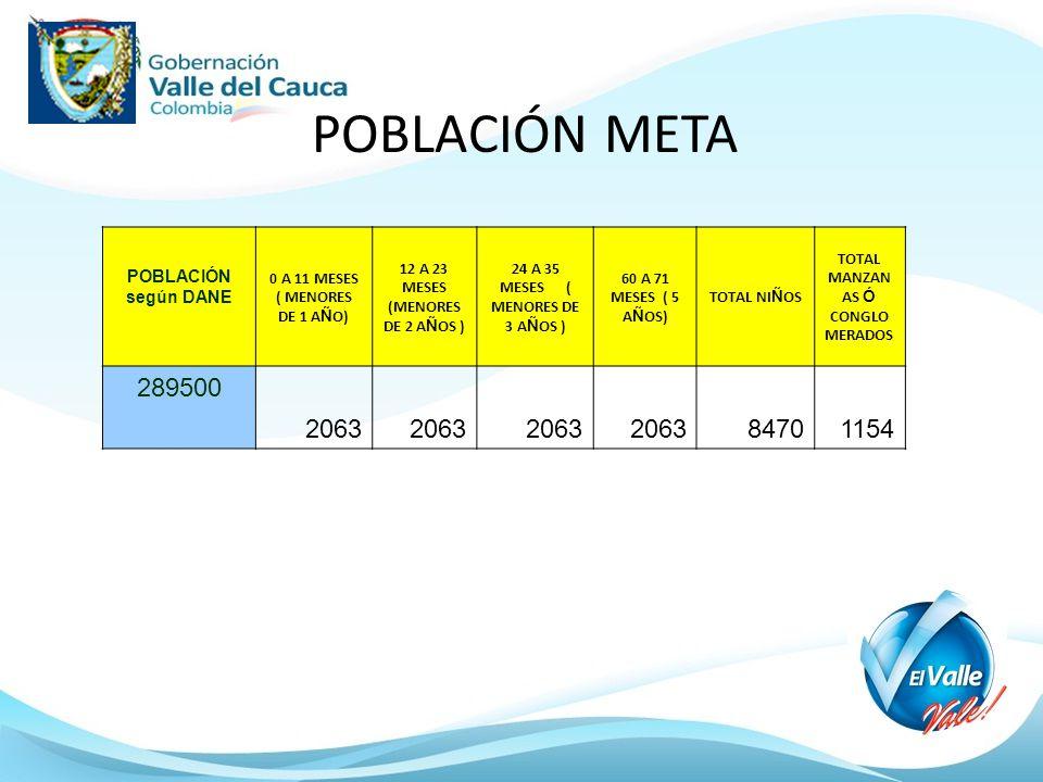 POBLACIÓN META 289500 2063 8470 1154 POBLACIÓN según DANE