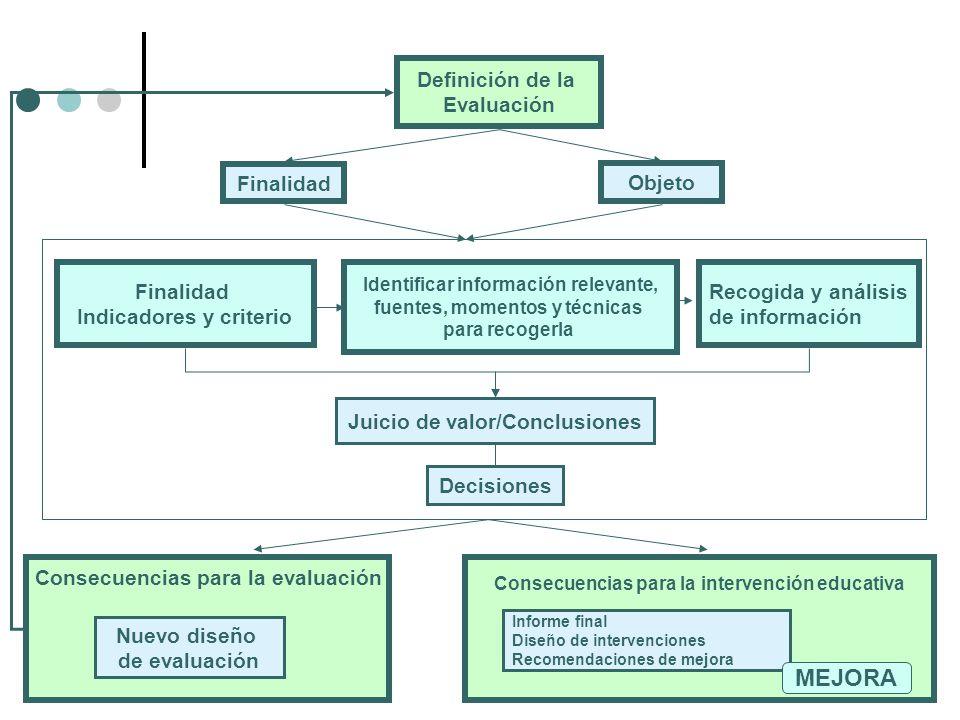 MEJORA Definición de la Evaluación Finalidad Objeto Finalidad