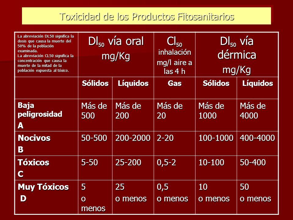 Toxicidad de los Productos Fitosanitarios