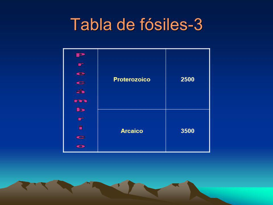 Tabla de fósiles-3 Proterozoico 2500 Arcaico 3500 Precámbrico