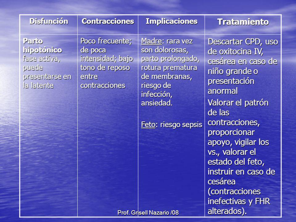 Disfunción Contracciones. Implicaciones. Tratamiento. Parto hipotónico fase activa, puede presentarse en la latente.