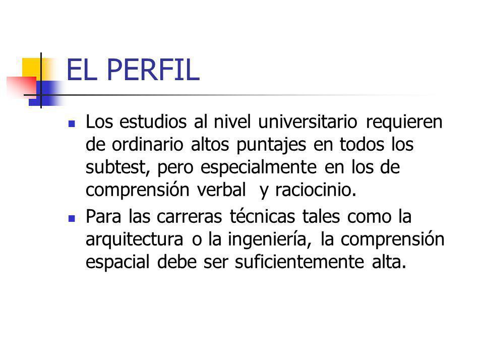 EL PERFIL