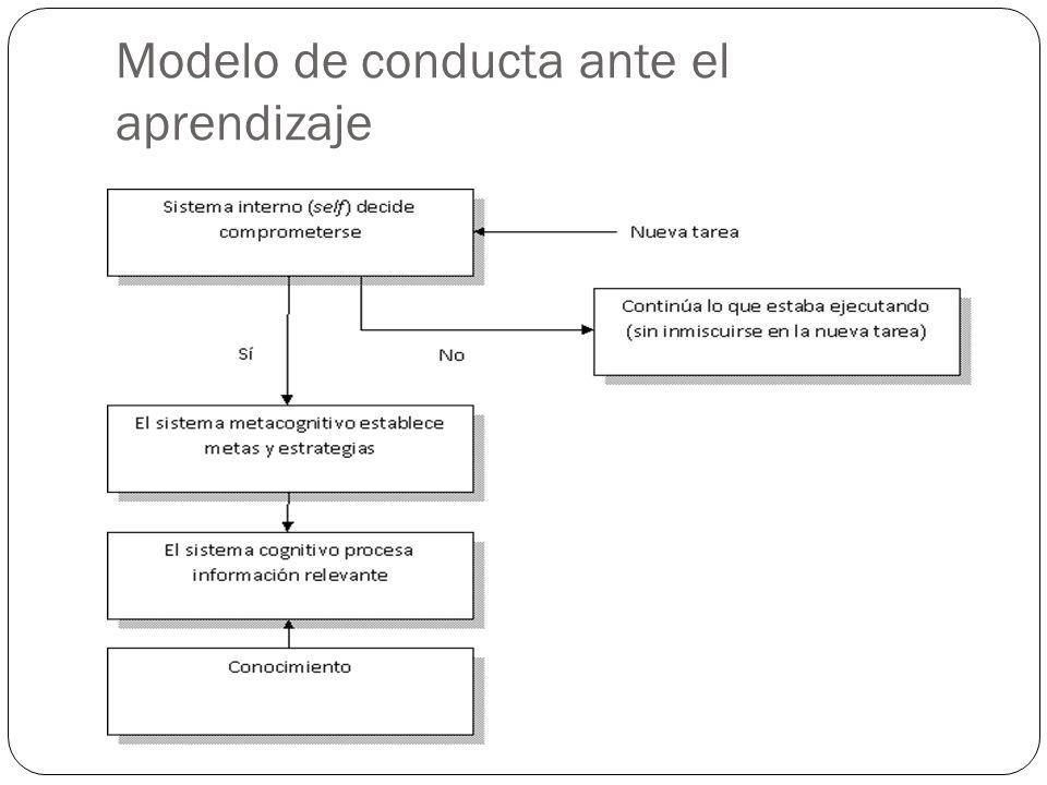 Modelo de conducta ante el aprendizaje