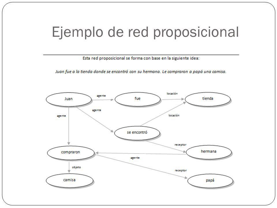 Ejemplo de red proposicional