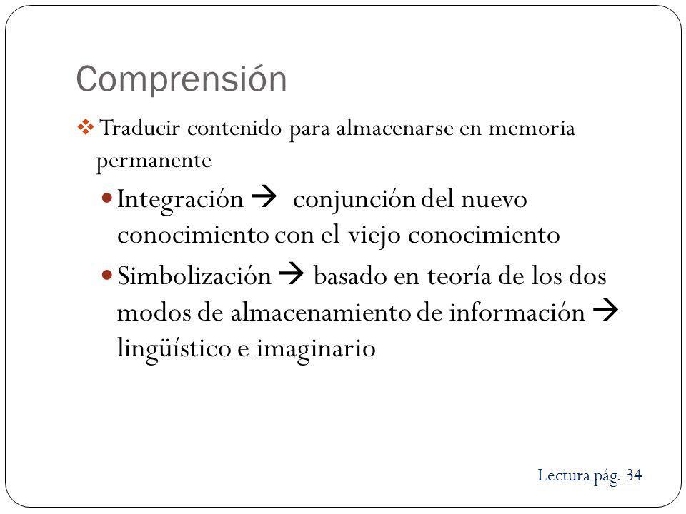 Comprensión Traducir contenido para almacenarse en memoria permanente. Integración  conjunción del nuevo conocimiento con el viejo conocimiento.