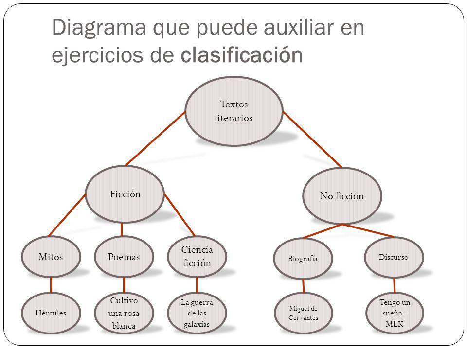 Diagrama que puede auxiliar en ejercicios de clasificación