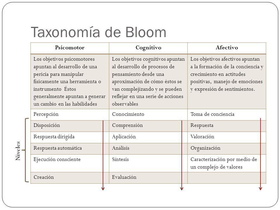 Taxonomía de Bloom Niveles Psicomotor Cognitivo Afectivo