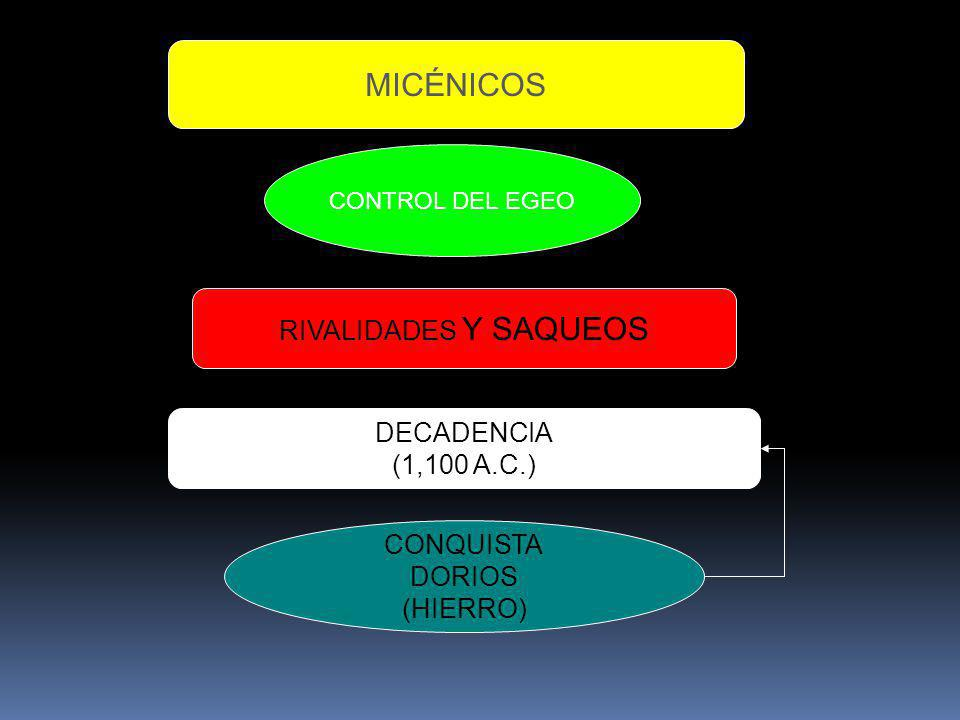 MICÉNICOS RIVALIDADES Y SAQUEOS DECADENCIA (1,100 A.C.) CONQUISTA
