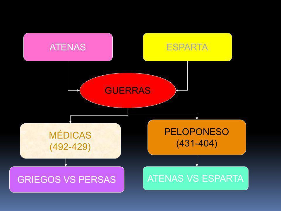 ATENAS ESPARTA GUERRAS PELOPONESO (431-404) MÉDICAS (492-429) GRIEGOS VS PERSAS ATENAS VS ESPARTA