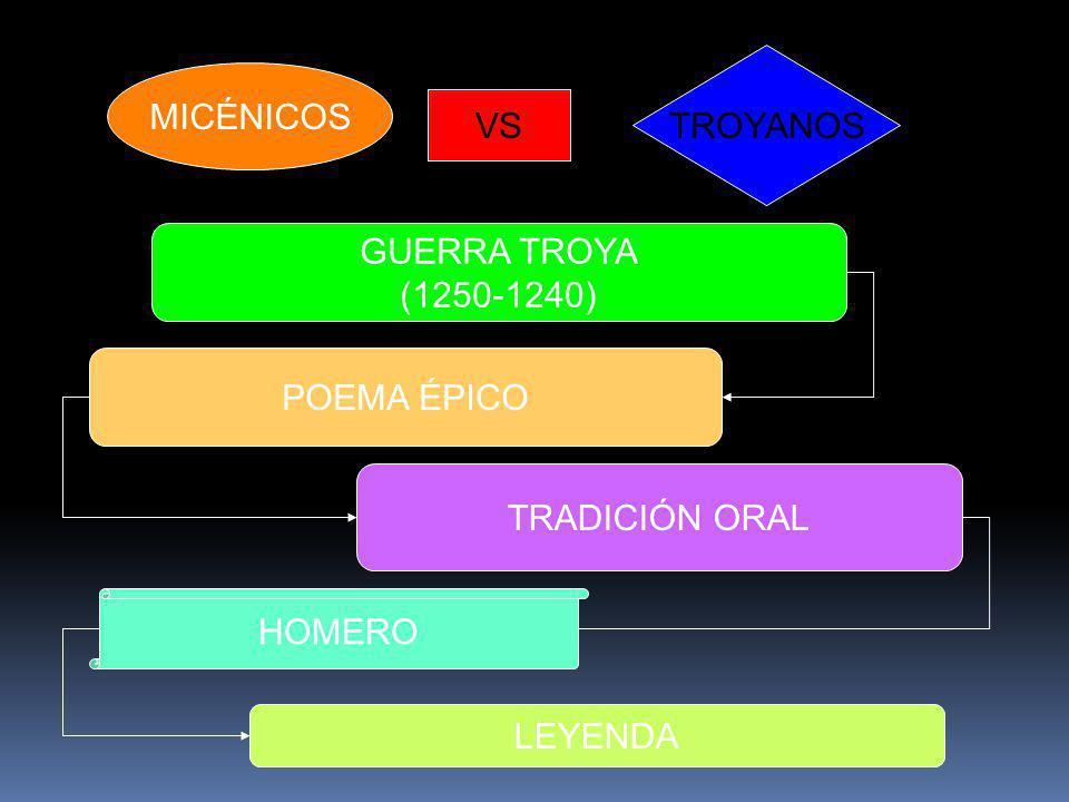 TROYANOS MICÉNICOS VS GUERRA TROYA (1250-1240) POEMA ÉPICO TRADICIÓN ORAL HOMERO LEYENDA