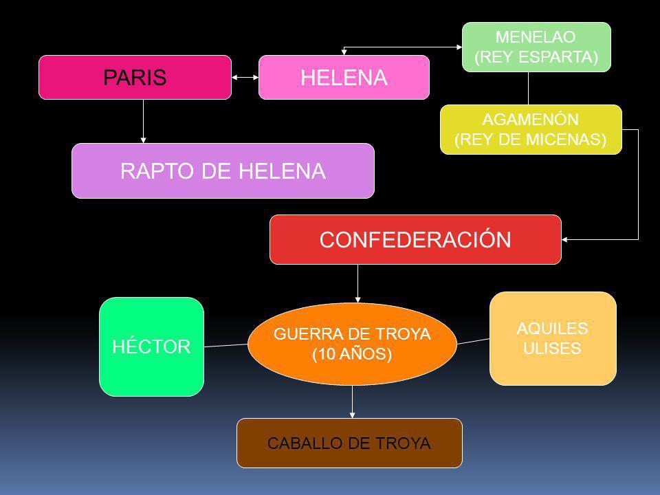PARIS HELENA RAPTO DE HELENA CONFEDERACIÓN HÉCTOR MENELAO