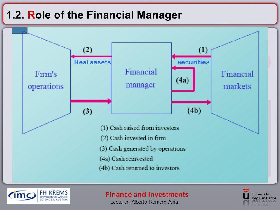 1.2. Role of the Financial Manager