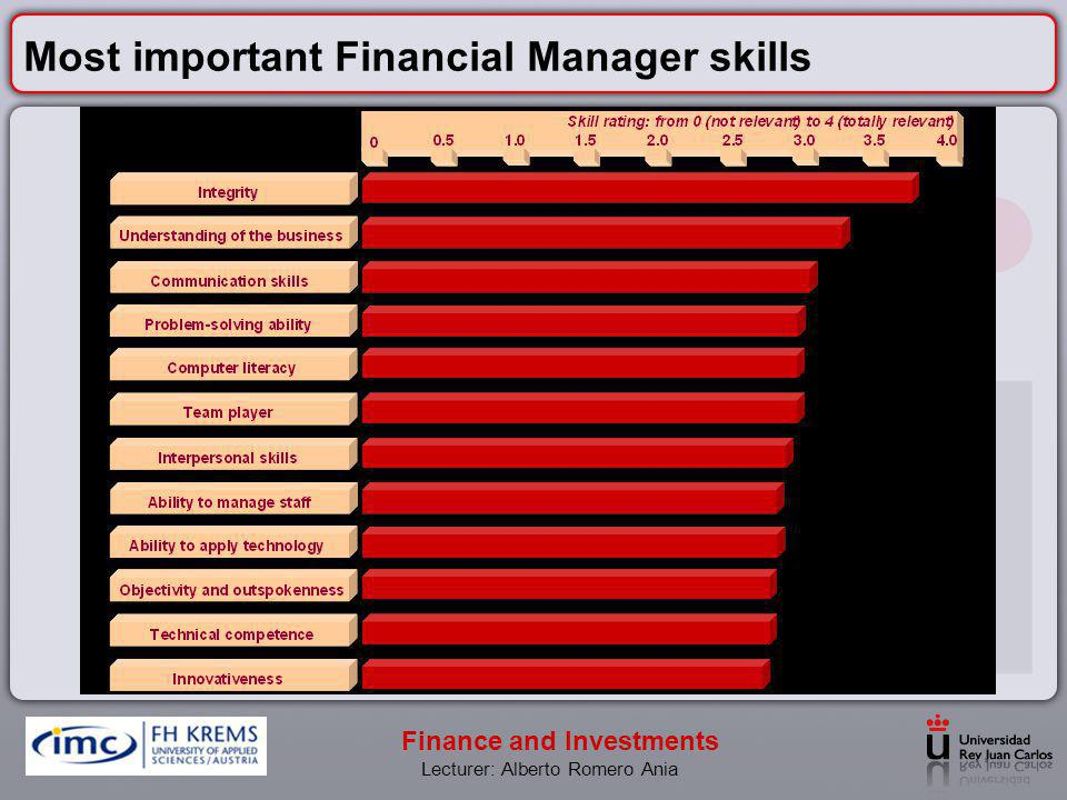 Most important Financial Manager skills