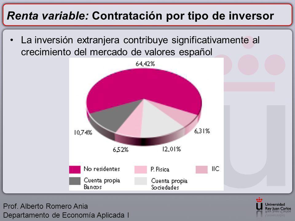 Renta variable: Contratación por tipo de inversor