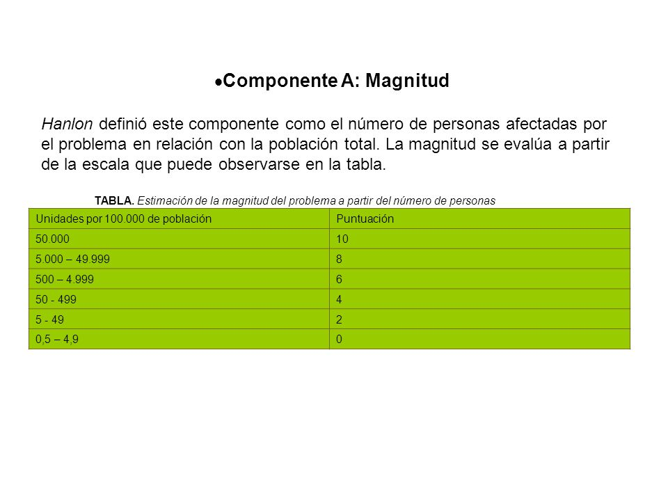 Componente A: Magnitud