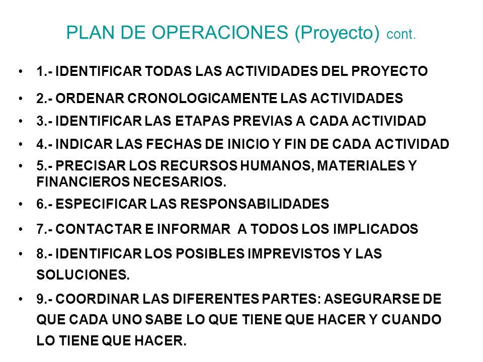 PLAN DE OPERACIONES (Proyecto) cont.