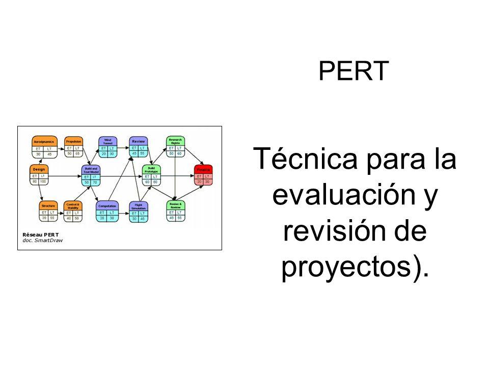 Técnica para la evaluación y revisión de proyectos).