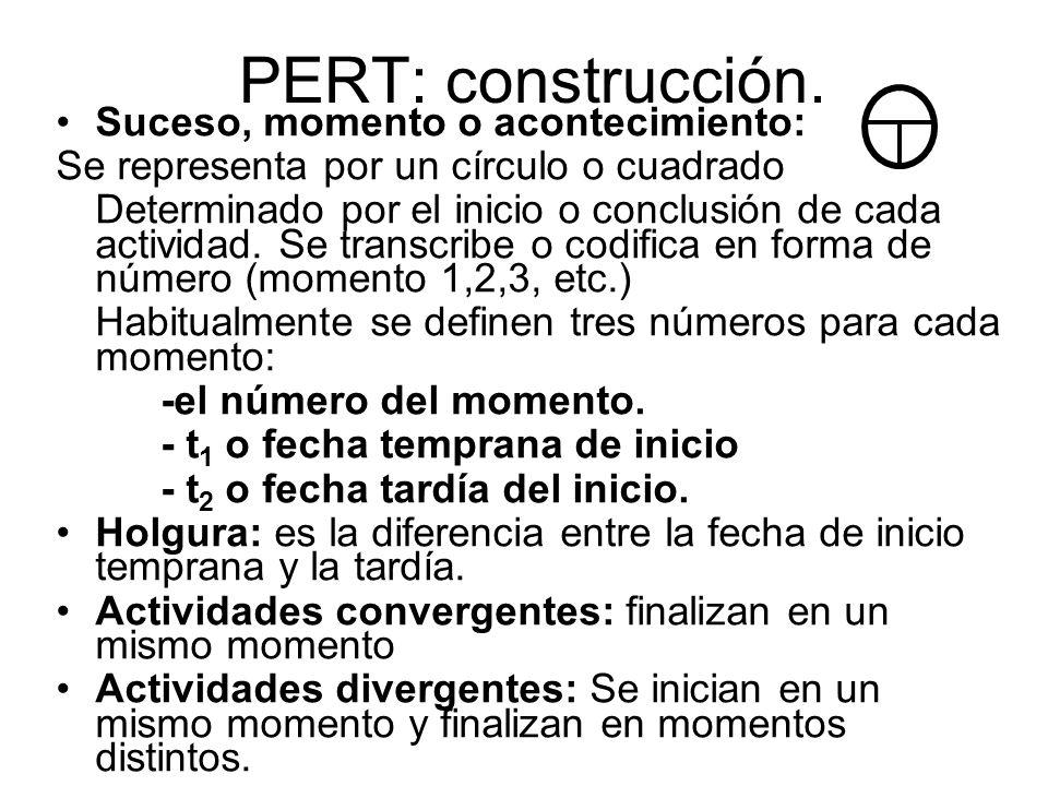 PERT: construcción. Suceso, momento o acontecimiento: