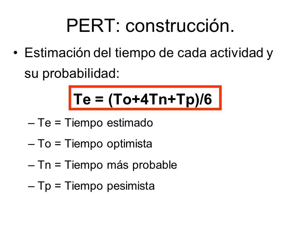 PERT: construcción. Te = (To+4Tn+Tp)/6