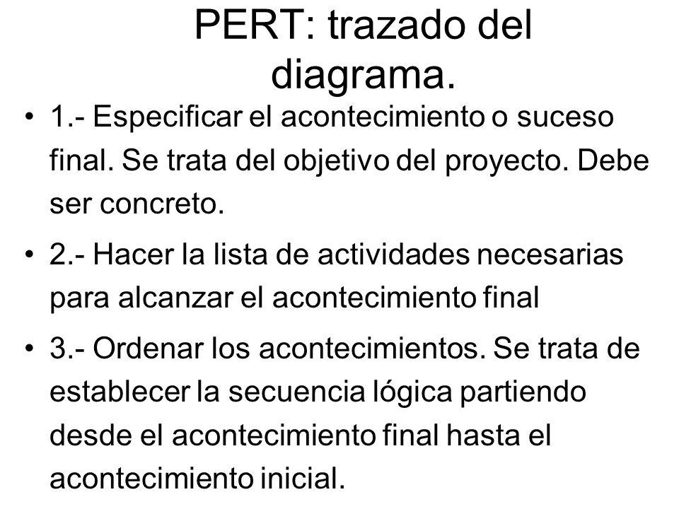 PERT: trazado del diagrama.