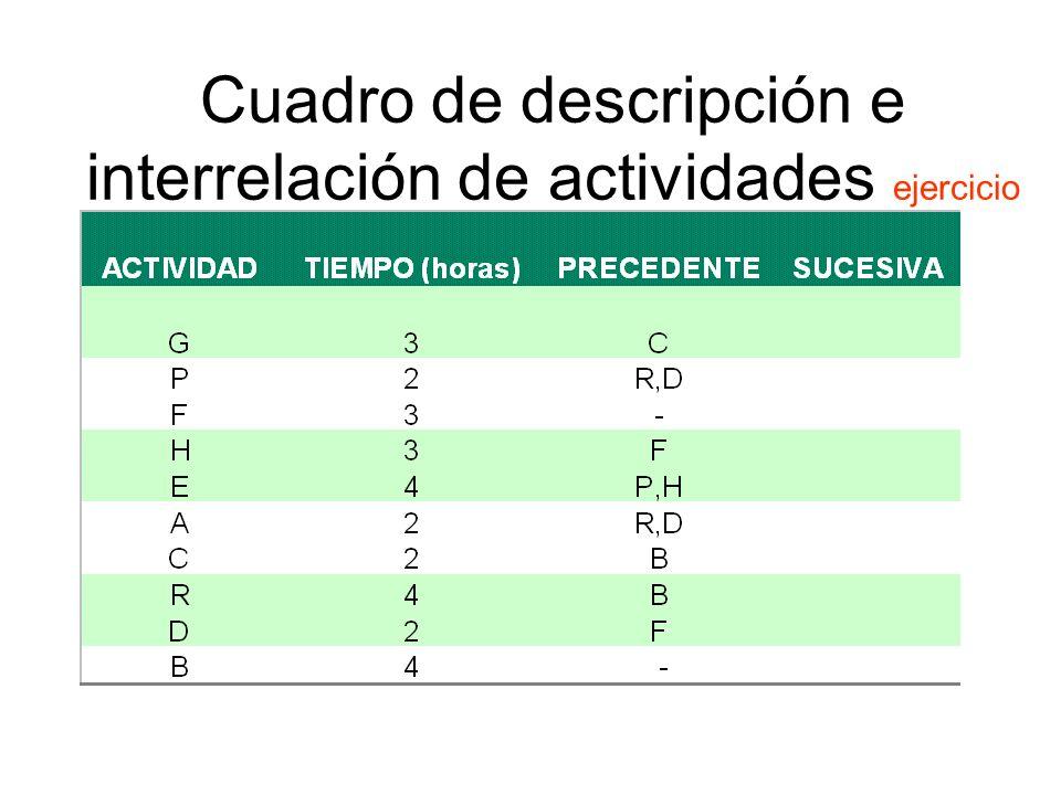 Cuadro de descripción e interrelación de actividades ejercicio