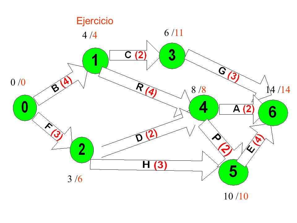 Ejercicio 6 /11 4 /4 0 /0 8 /8 14 /14 3 /6 10 /10