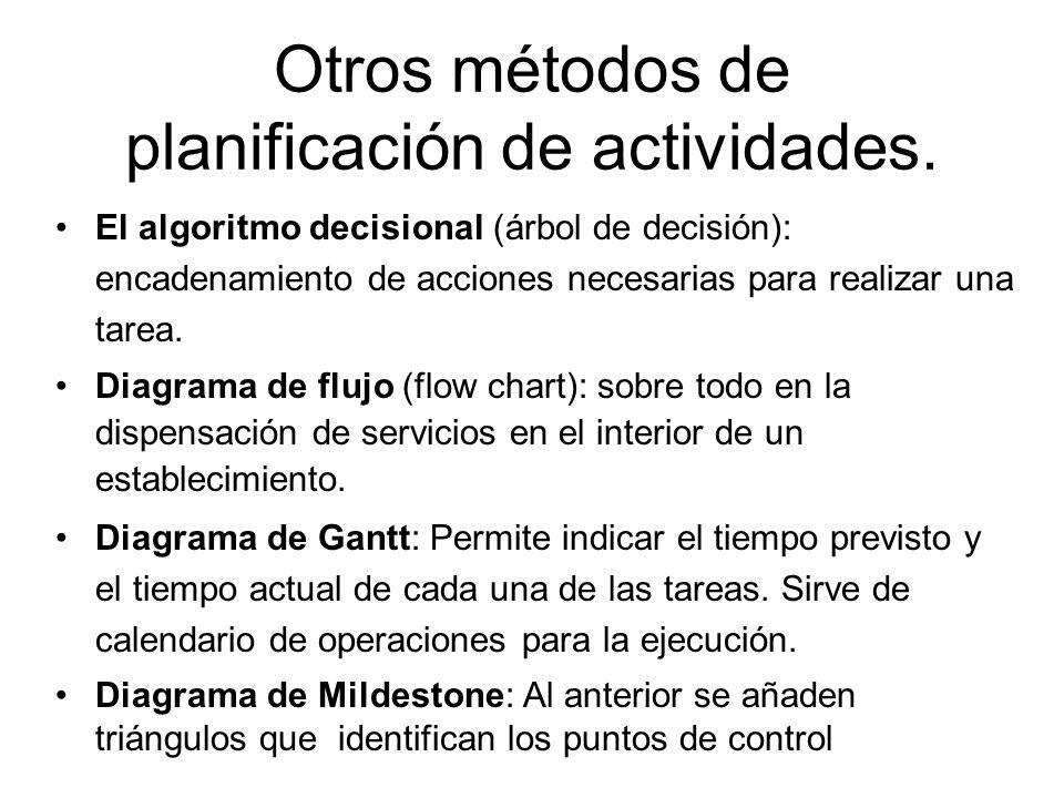 Otros métodos de planificación de actividades.