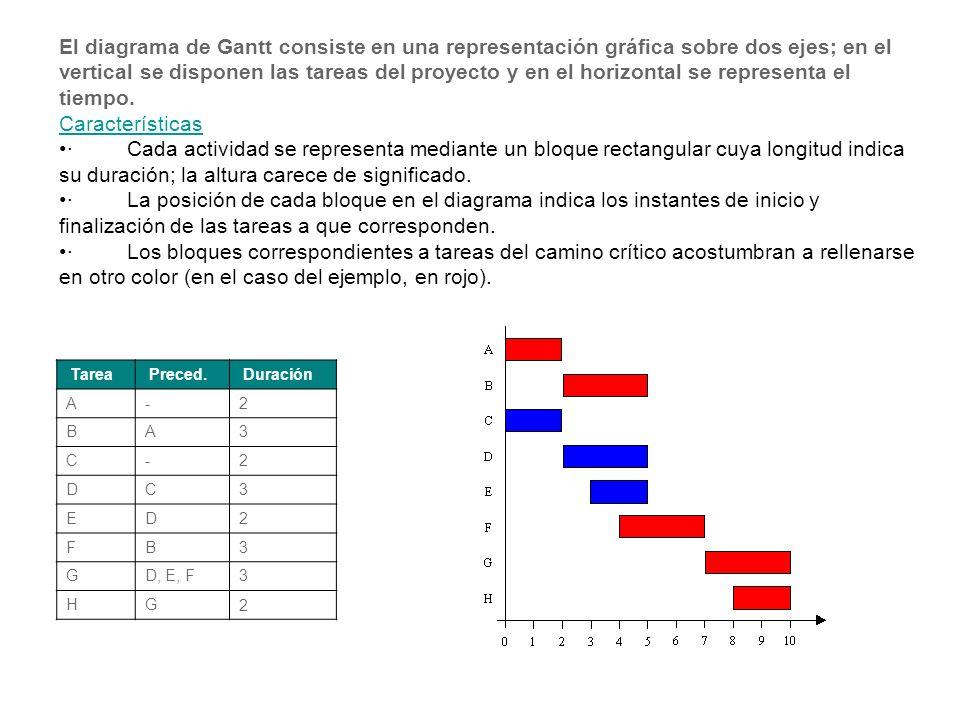 El diagrama de Gantt consiste en una representación gráfica sobre dos ejes; en el vertical se disponen las tareas del proyecto y en el horizontal se representa el tiempo.