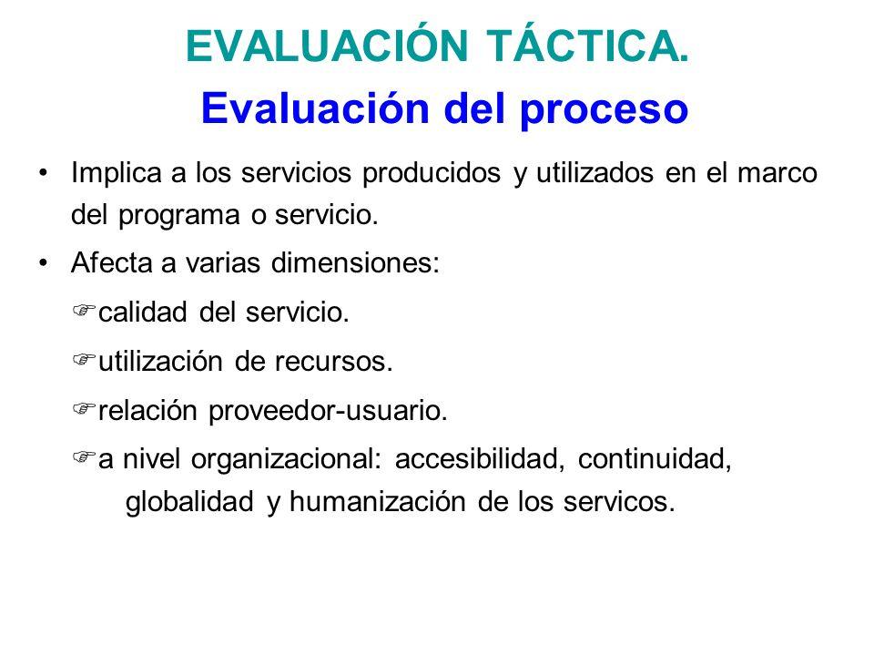 EVALUACIÓN TÁCTICA. Evaluación del proceso