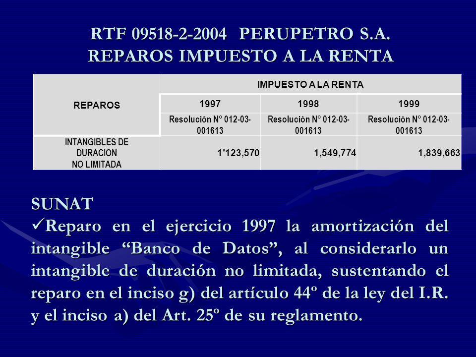 RTF 09518-2-2004 PERUPETRO S.A. REPAROS IMPUESTO A LA RENTA