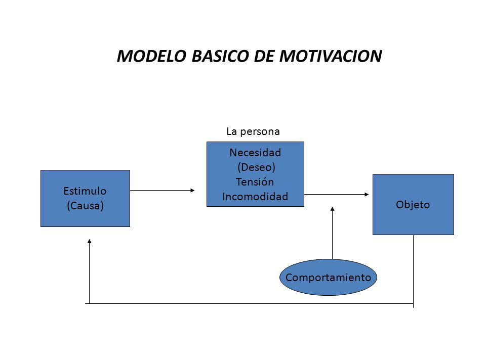 MODELO BASICO DE MOTIVACION