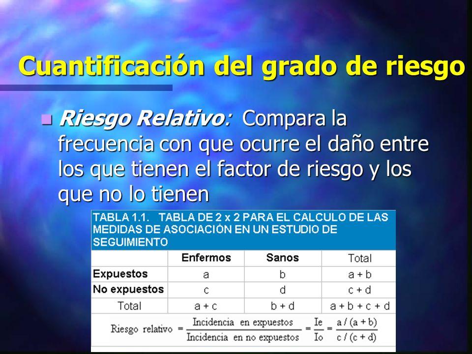 Cuantificación del grado de riesgo